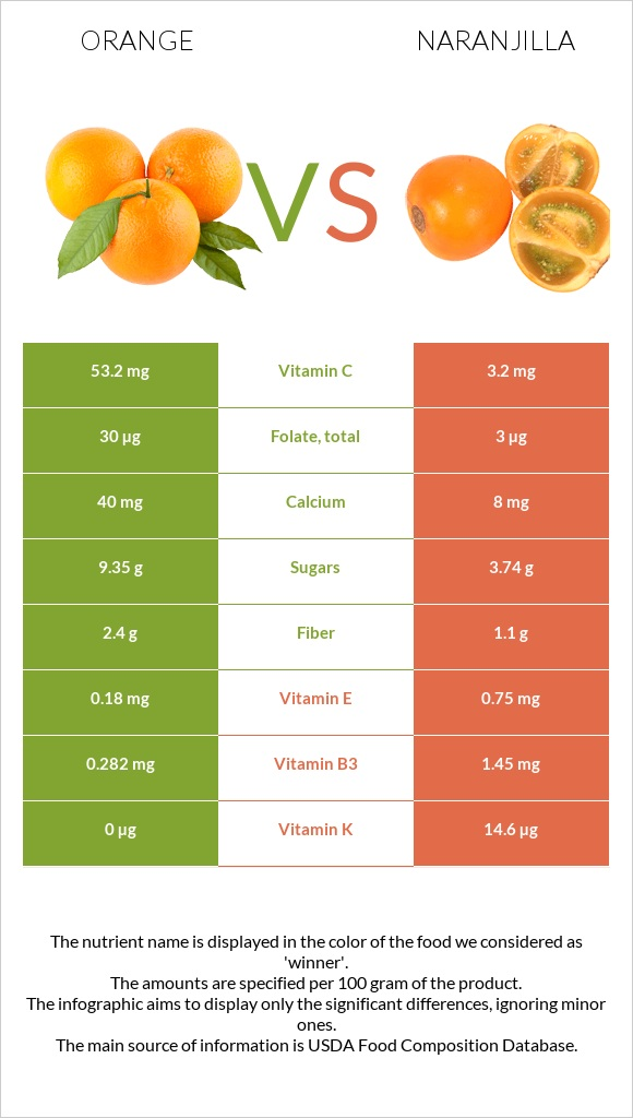 Orange vs Naranjilla infographic