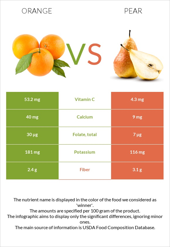 Orange vs Pear infographic