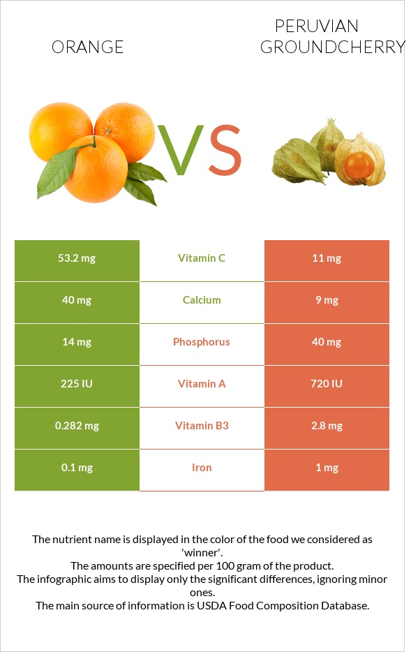 Orange vs Peruvian groundcherry infographic