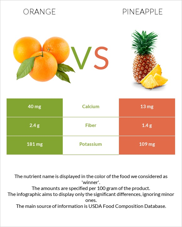 Orange vs Pineapple infographic