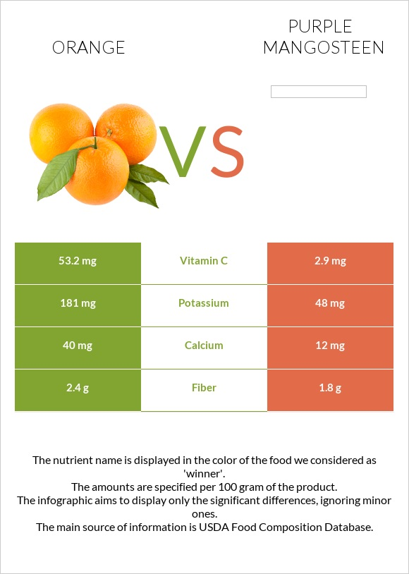 Orange vs Purple mangosteen infographic