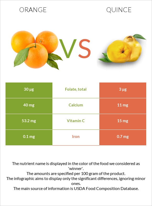 Orange vs Quince infographic