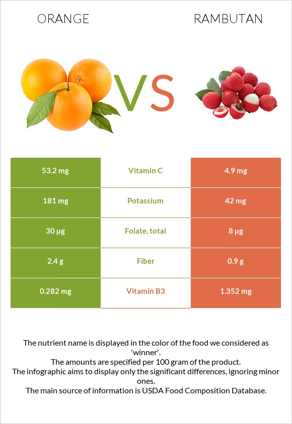 Orange vs Rambutan infographic