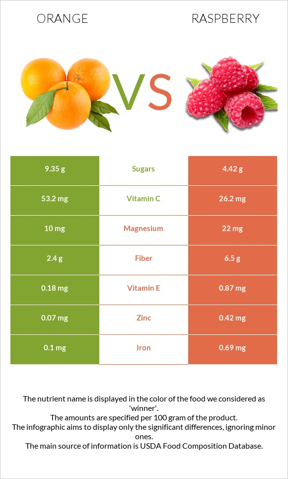 Orange vs Raspberry infographic