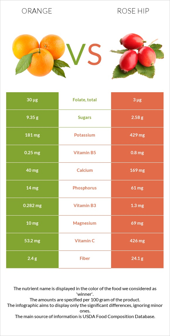 Orange vs Rose hip infographic