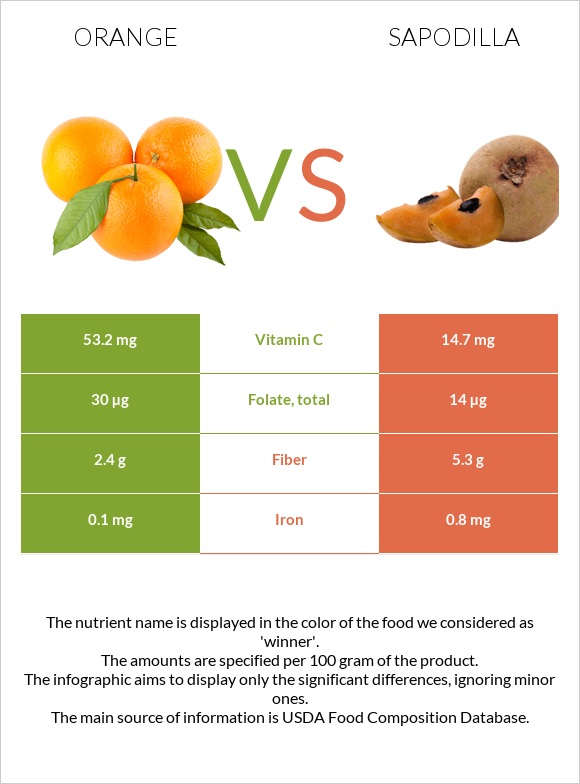 Orange vs Sapodilla infographic