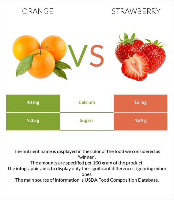 Orange vs Strawberry infographic