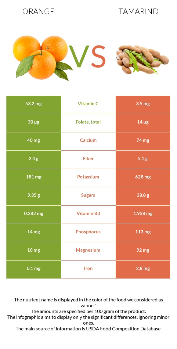 Orange vs Tamarind infographic