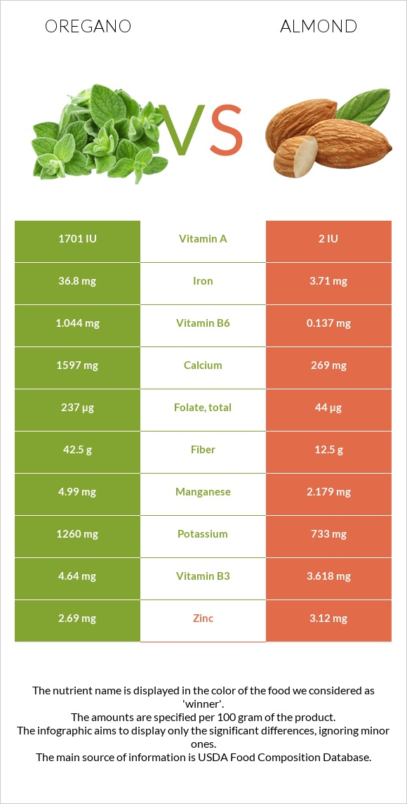 Oregano vs Almond infographic