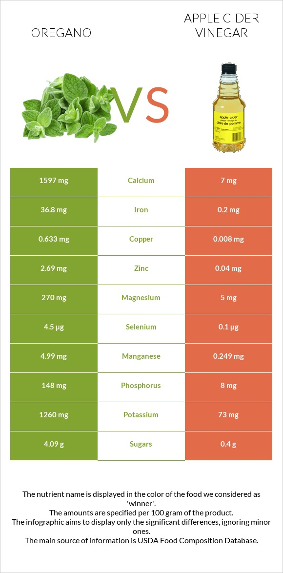 Oregano vs Apple cider vinegar infographic