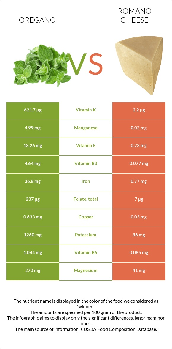 Oregano vs Romano cheese infographic