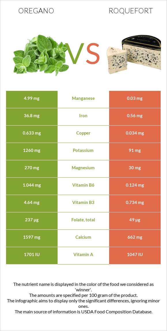 Oregano vs Roquefort infographic