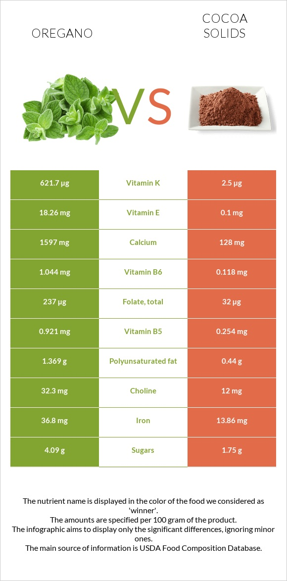 Oregano vs Cocoa solids infographic