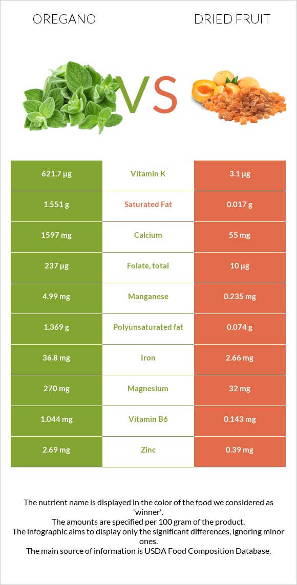 Oregano vs Dried fruit infographic
