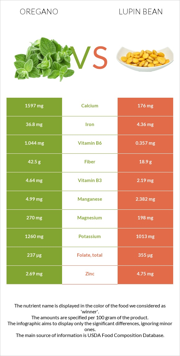 Oregano vs Lupin Bean infographic