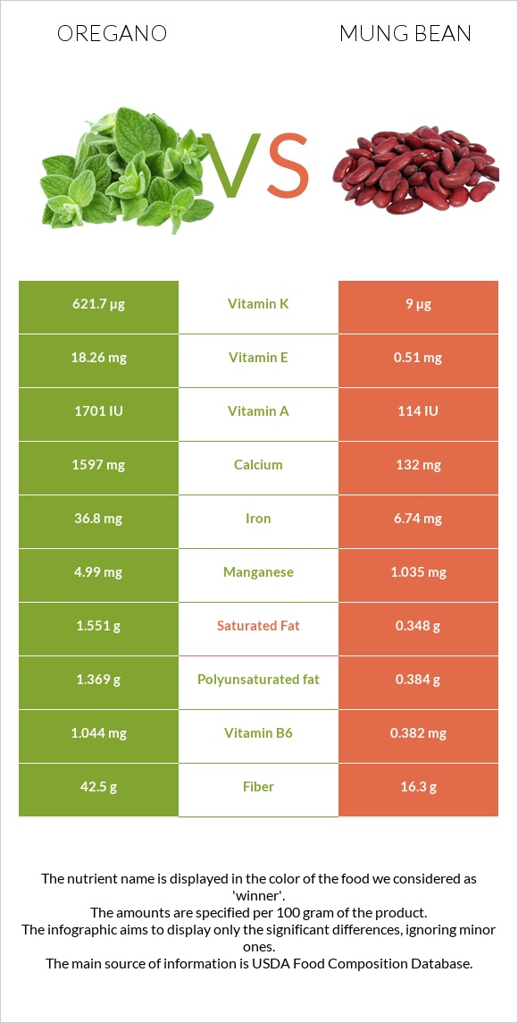 Oregano vs Bean infographic