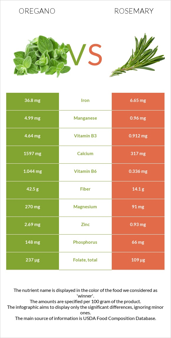 Oregano vs Rosemary infographic