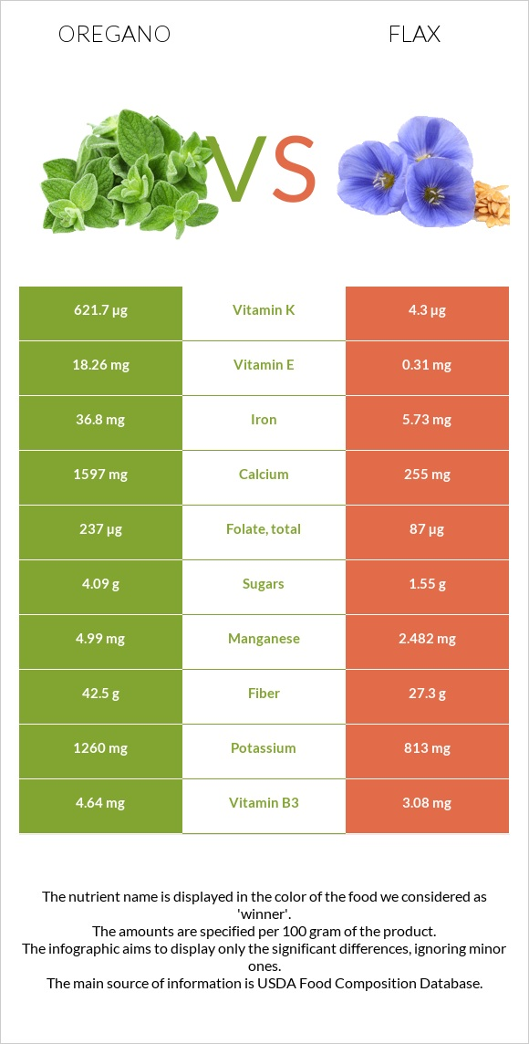 Oregano vs Flax infographic