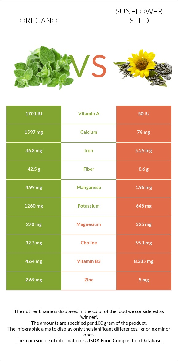 Oregano vs Sunflower seed infographic