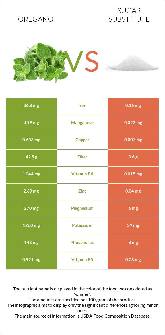 Oregano vs Sugar substitute infographic
