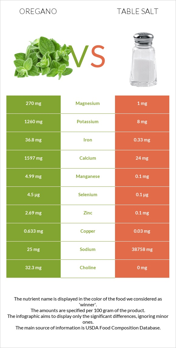Oregano vs Table salt infographic