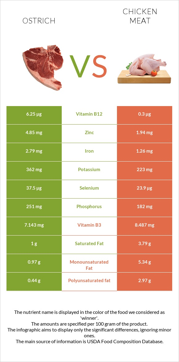 Ostrich vs Chicken meat infographic
