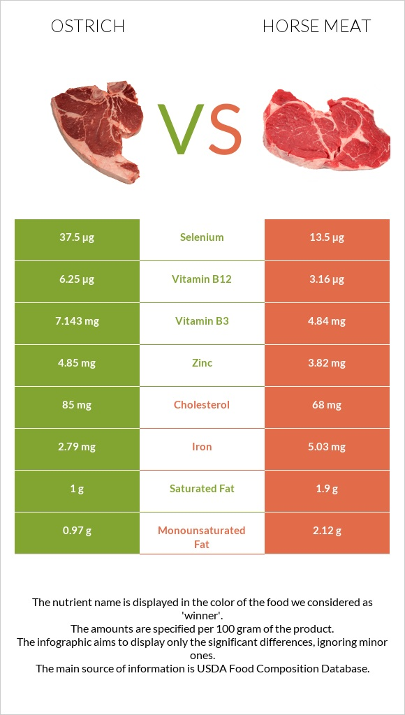 Ostrich vs Horse meat infographic