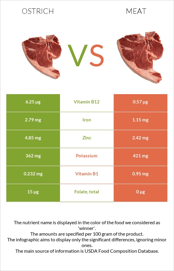Ostrich vs Meat infographic