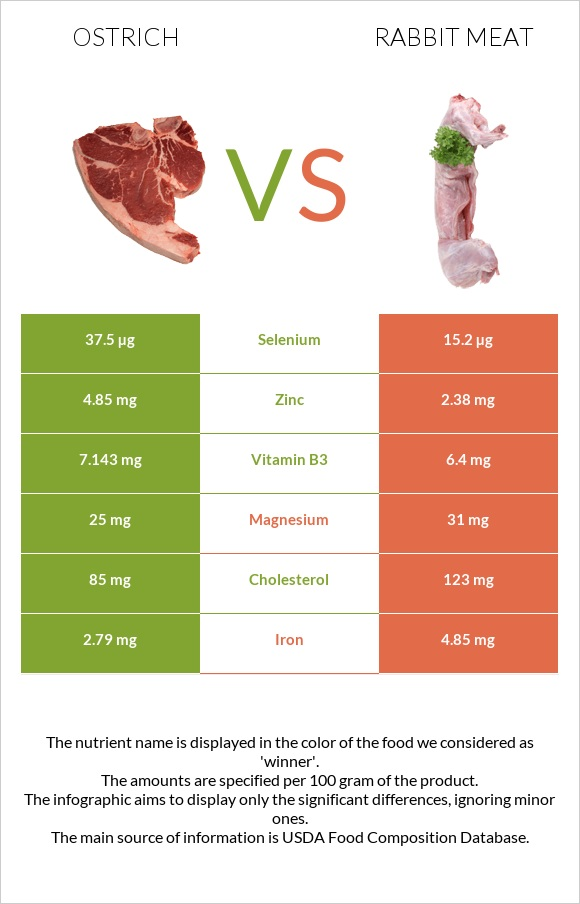 Ostrich vs Rabbit Meat infographic