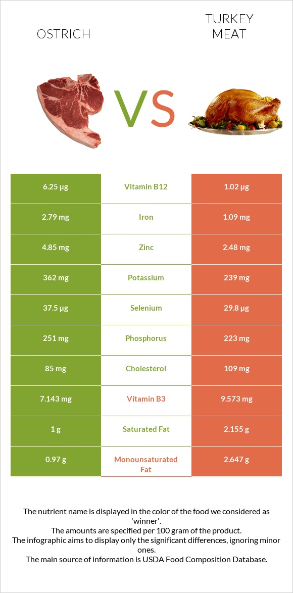 Ostrich vs Turkey meat infographic