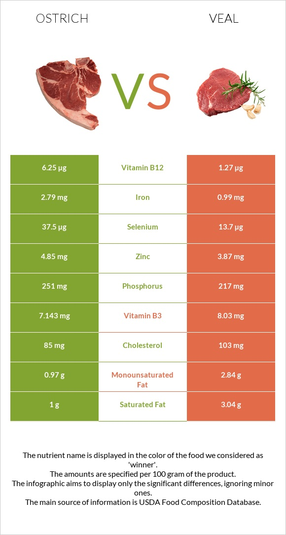 Ostrich vs Veal infographic
