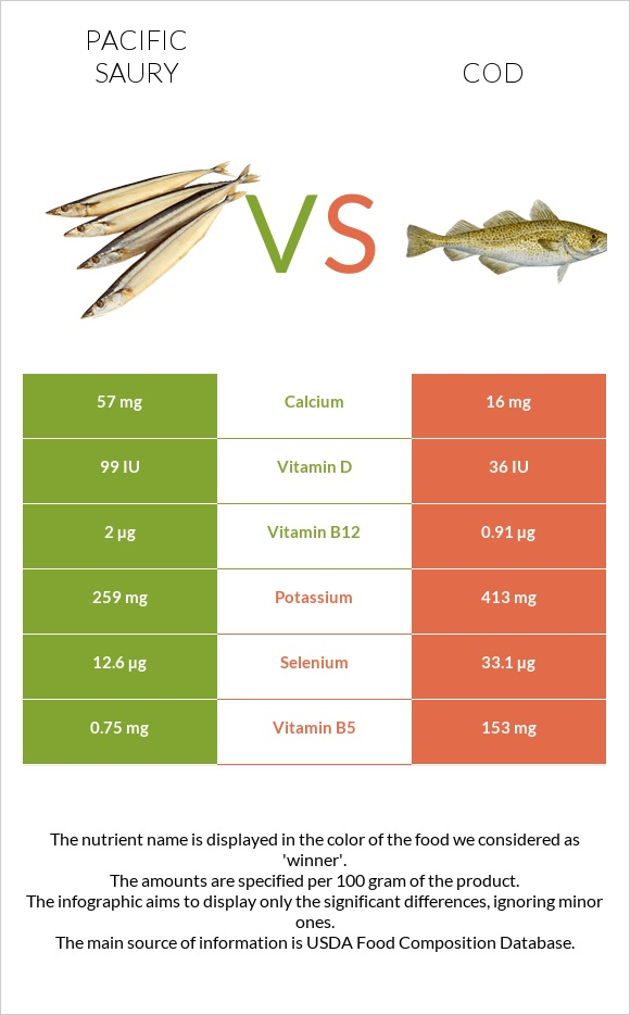 Pacific saury vs Cod infographic