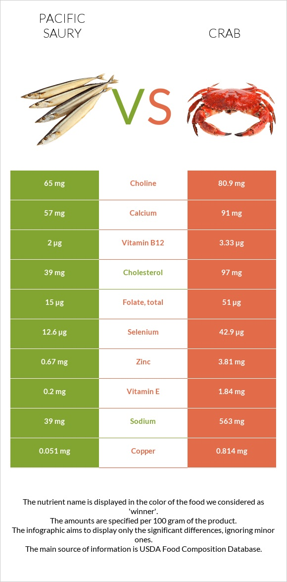 Pacific saury vs Crab infographic