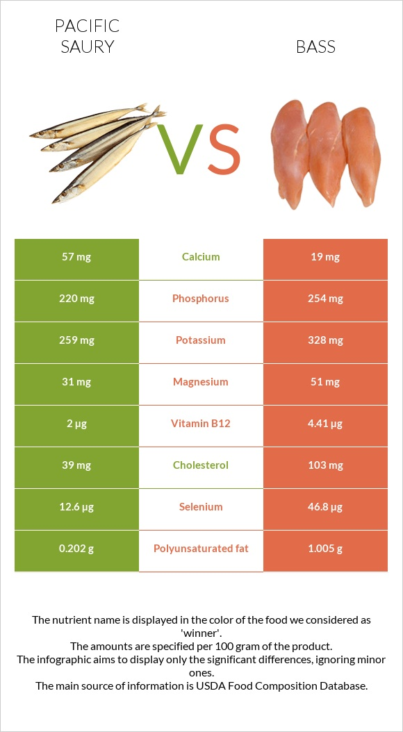 Pacific saury vs Bass infographic