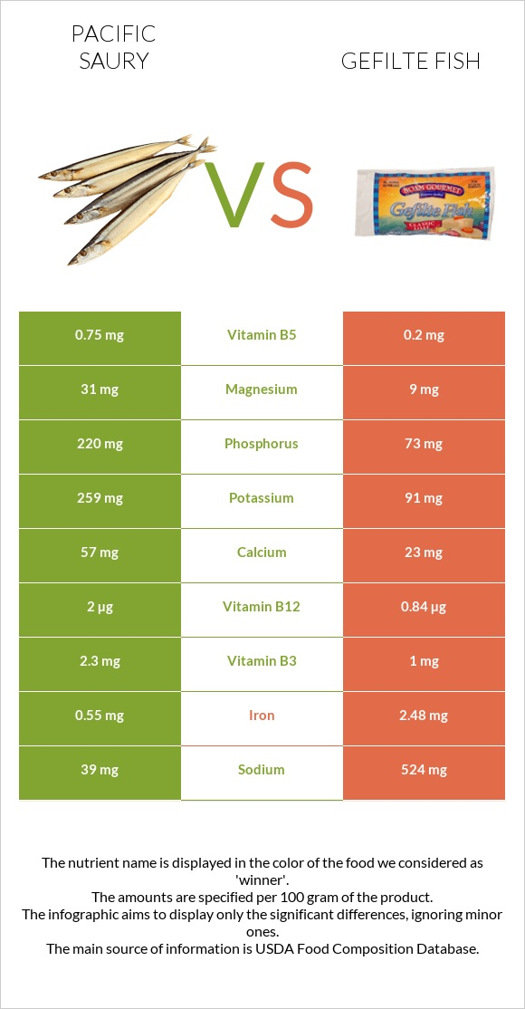 Pacific saury vs Gefilte fish infographic