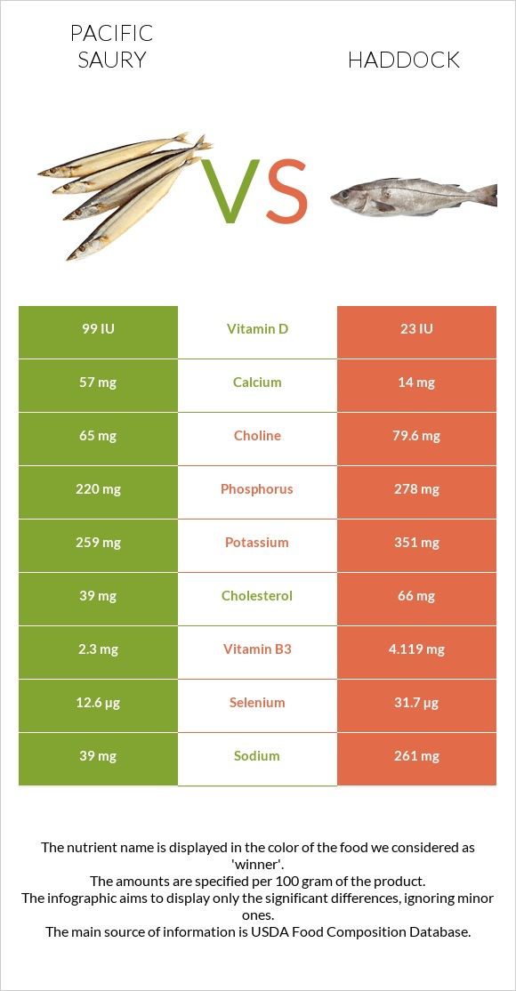 Pacific saury vs Haddock infographic