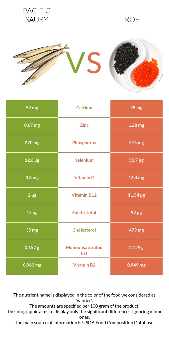 Pacific saury vs Roe infographic