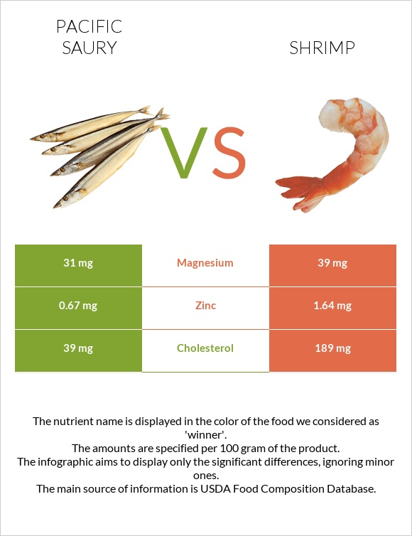 Pacific saury vs Shrimp infographic