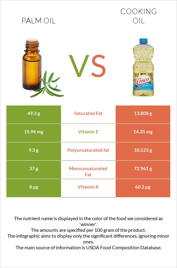 Palm oil vs Cooking oil infographic