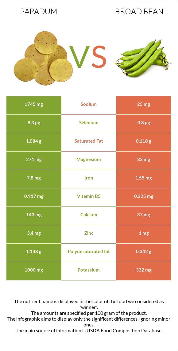 Papadum vs Broad bean infographic