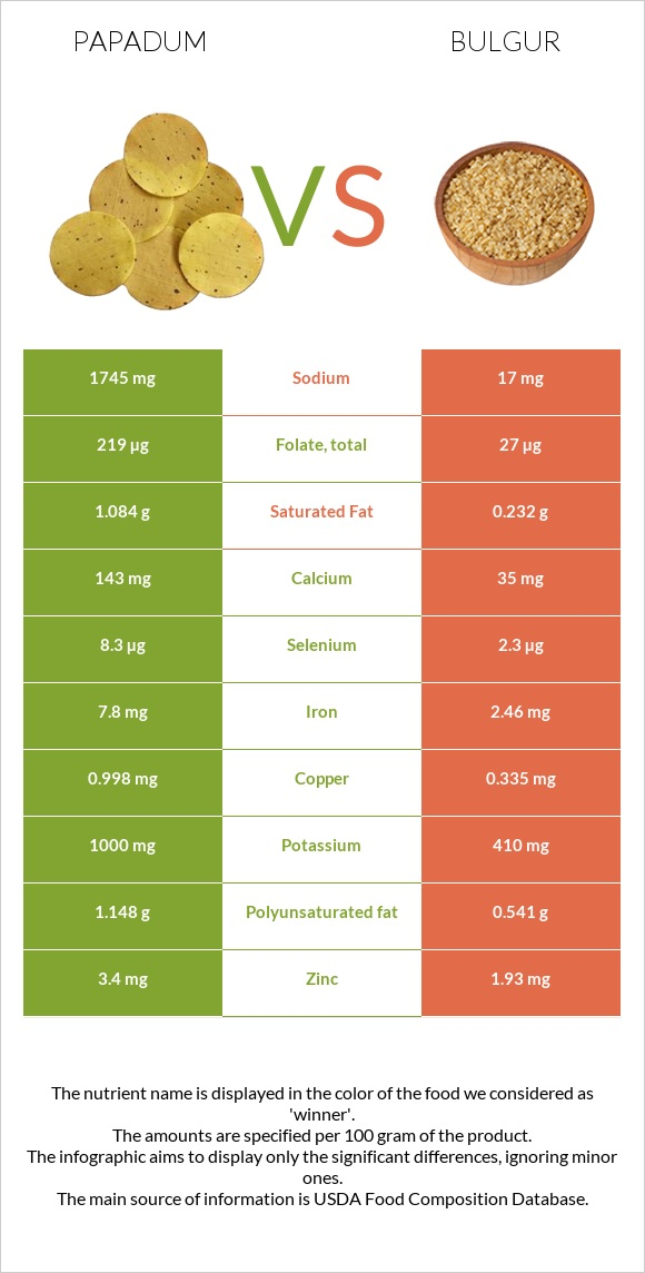 Papadum vs Bulgur infographic