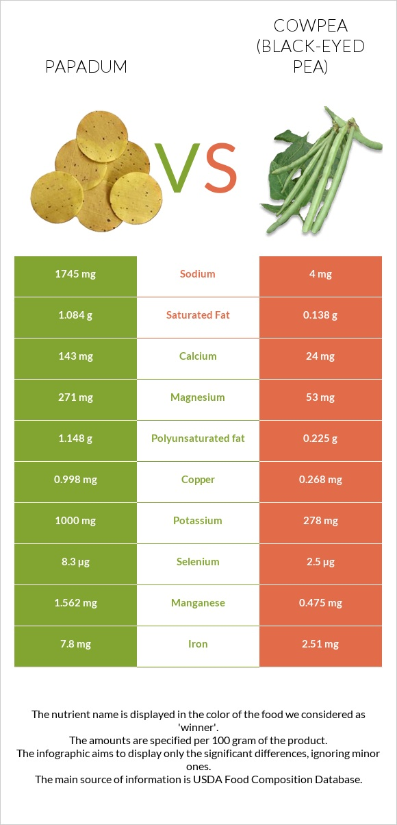 Papadum vs Cowpea infographic