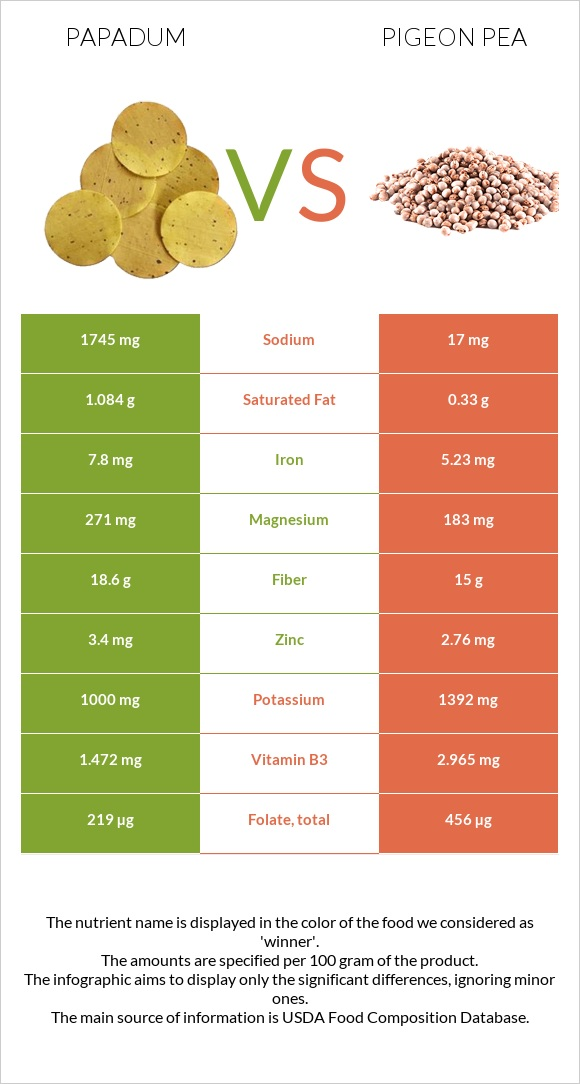 Papadum vs Pigeon pea infographic