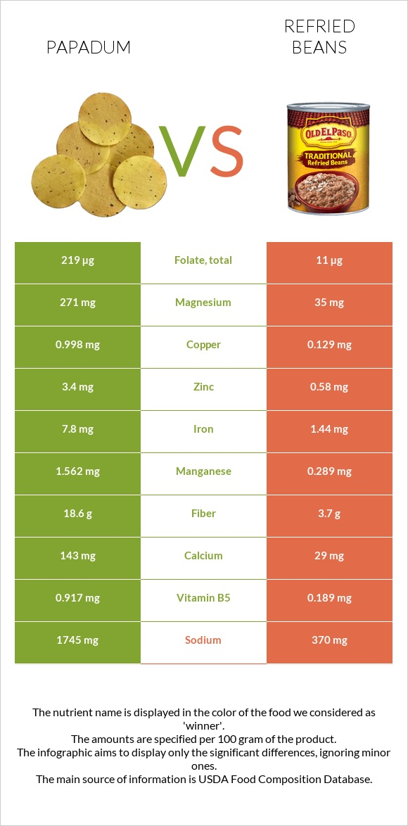 Papadum vs Refried beans infographic