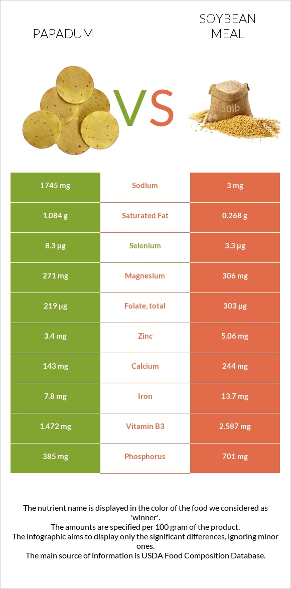 Papadum vs Soybean meal infographic