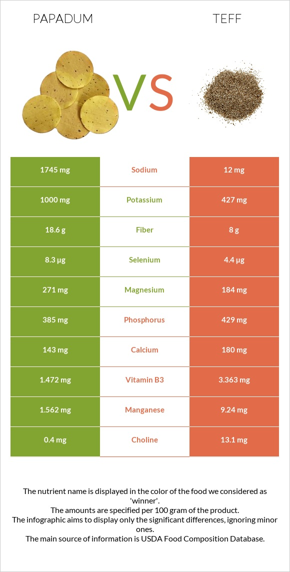 Papadum vs Teff infographic