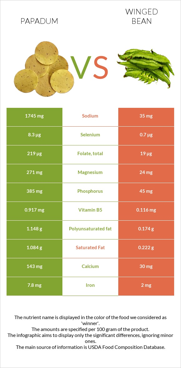 Papadum vs Winged bean infographic