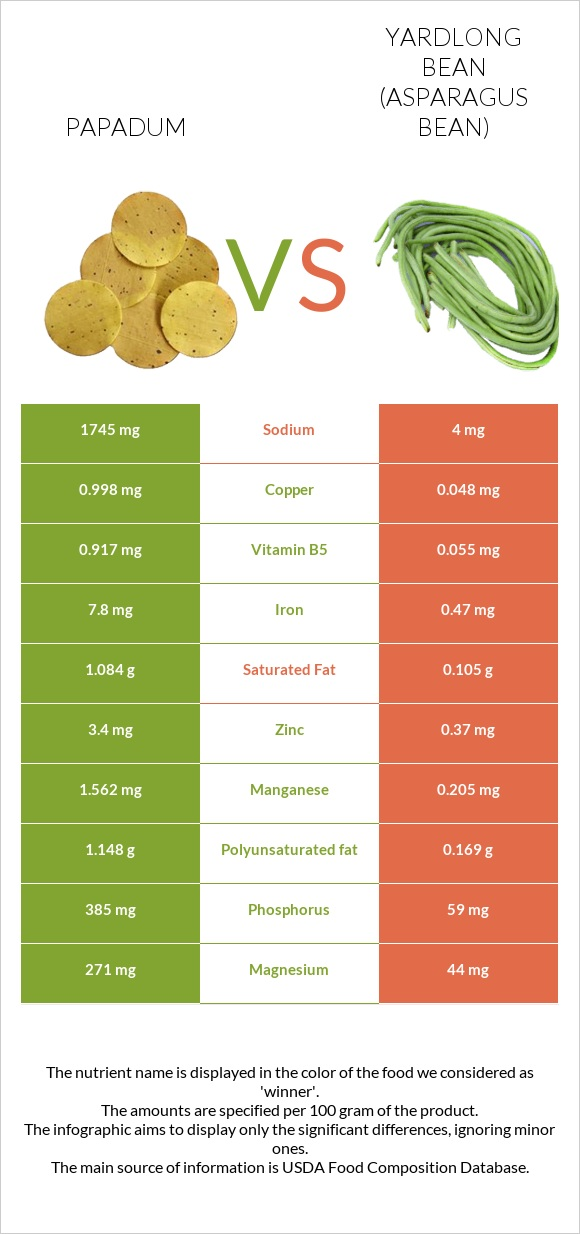 Papadum vs Yardlong bean infographic