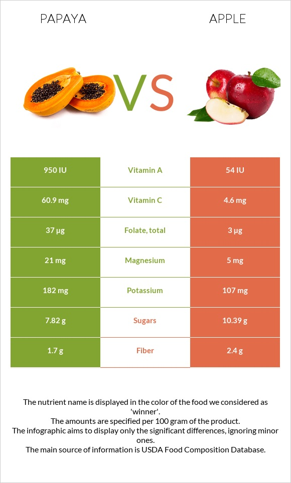 Papaya vs Apple infographic