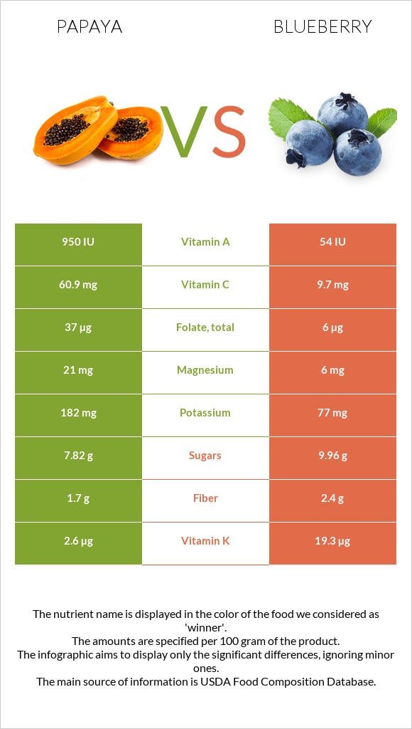 Papaya vs Blueberry infographic